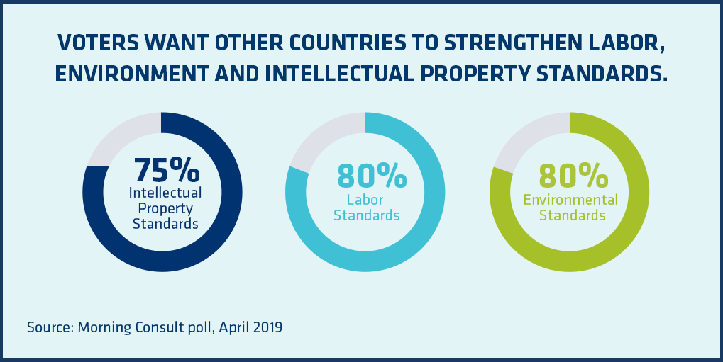 VOTERS WANT OTHER COUNTRIES TO STRENGTHEN LABOR, ENVIRONMENT AND INTELLECTUAL PROPERTY STANDARDS