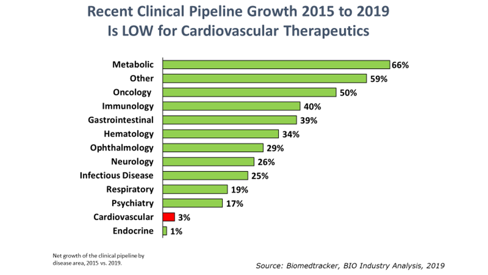 recent-clinical-pipeline-growth-2015-2019-is-low-for-card-thera