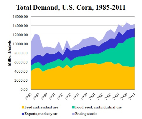 Use of corn for ethanol, feed, exports and stocks