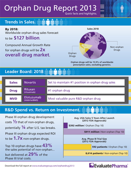 EvaluatePharma_Infographic