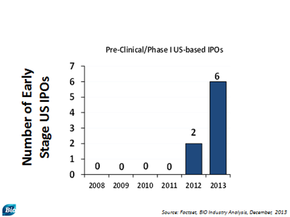 Pre-Clinical-Phase I US-based IPOs