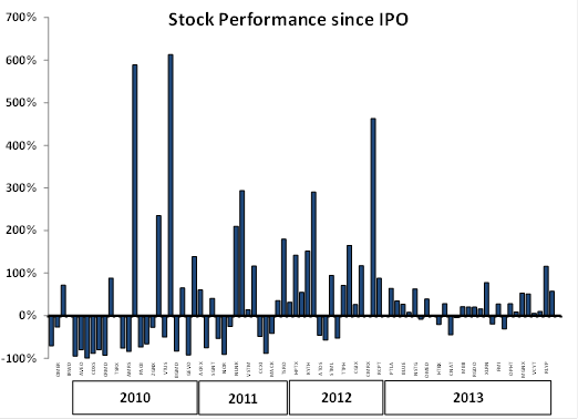 Stock Performance Since IPO