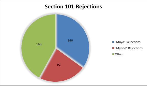 Section 101 Graph 1