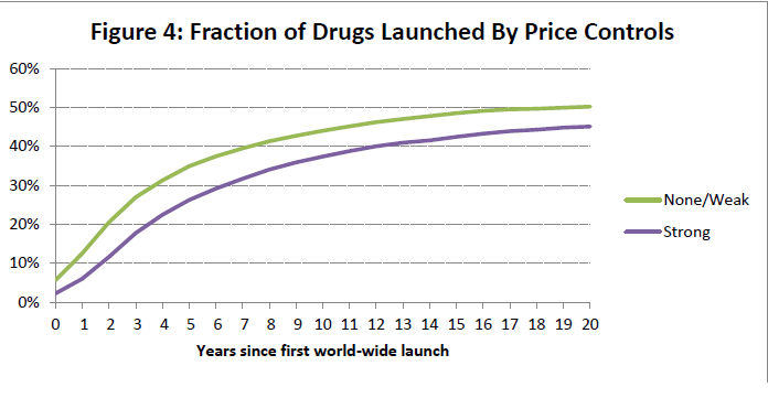 "Taken from EBER Working Paper Series ""Patents and the Global Diffusion of New Drugs"""