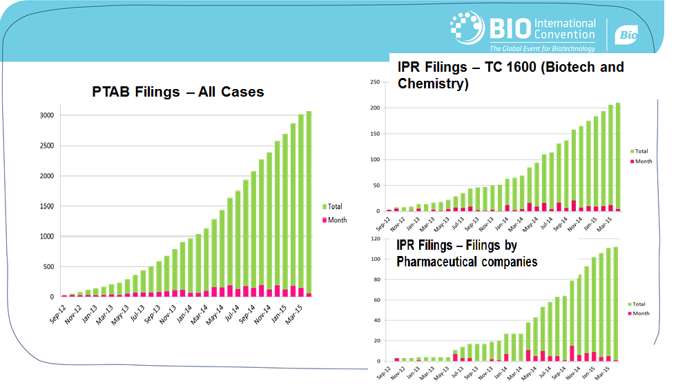 "Taken from Slide 7- ""Impact USPTO IPR Proceedings on BioPharma"""