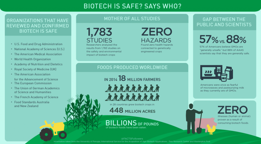 biotech-is-safe