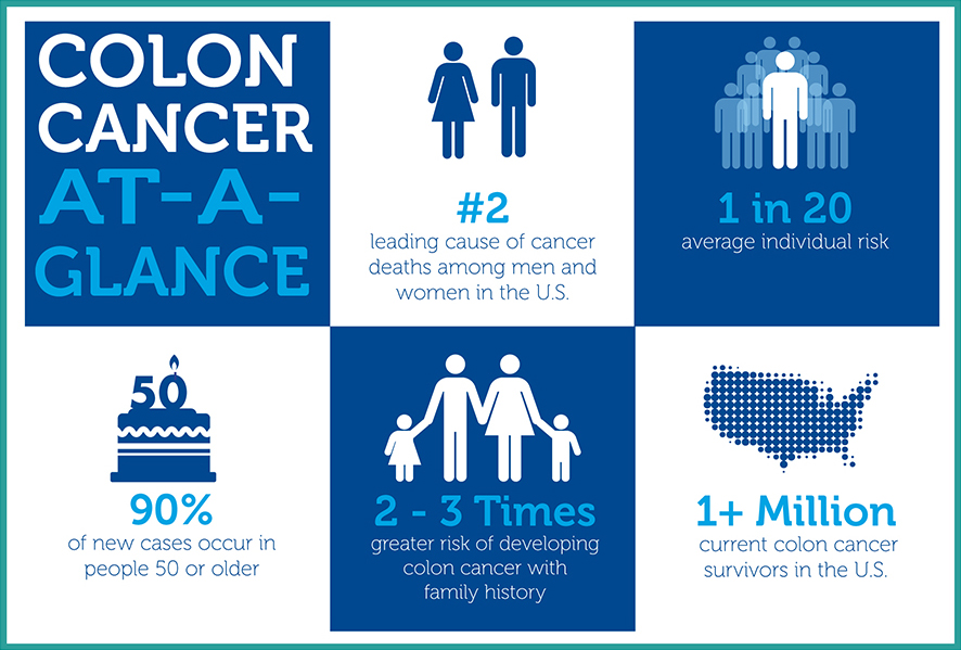 March Is National Colon Cancer Awareness Month Bio