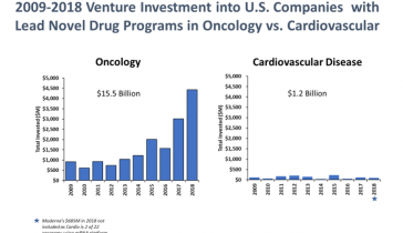 2009-2018 venture-investment-into-US-Companies-with-lead-novel-drug