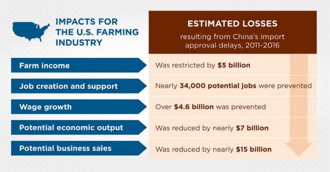 Data on U.S. impact of China's delays